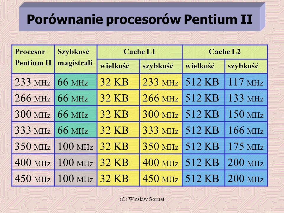 Porównanie procesorów Pentium II