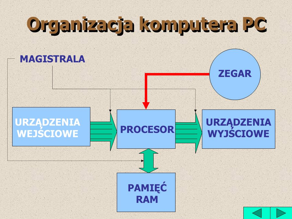 Organizacja komputera PC
