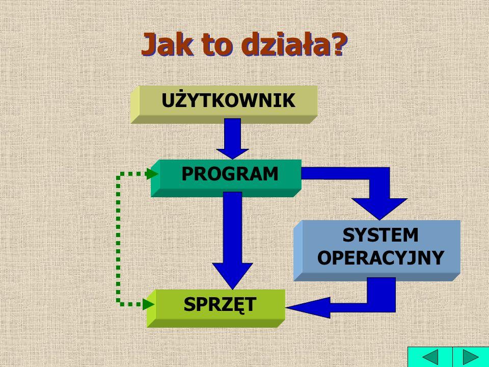 Jak to działa UŻYTKOWNIK PROGRAM SYSTEM OPERACYJNY SPRZĘT