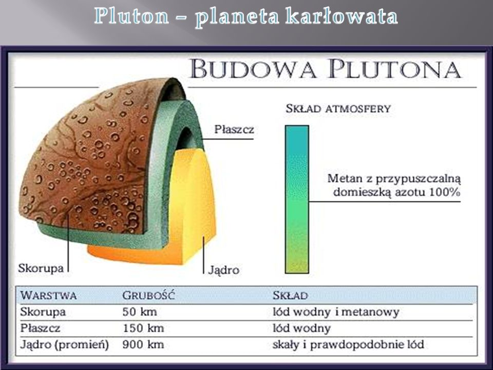 Pluton – planeta karłowata