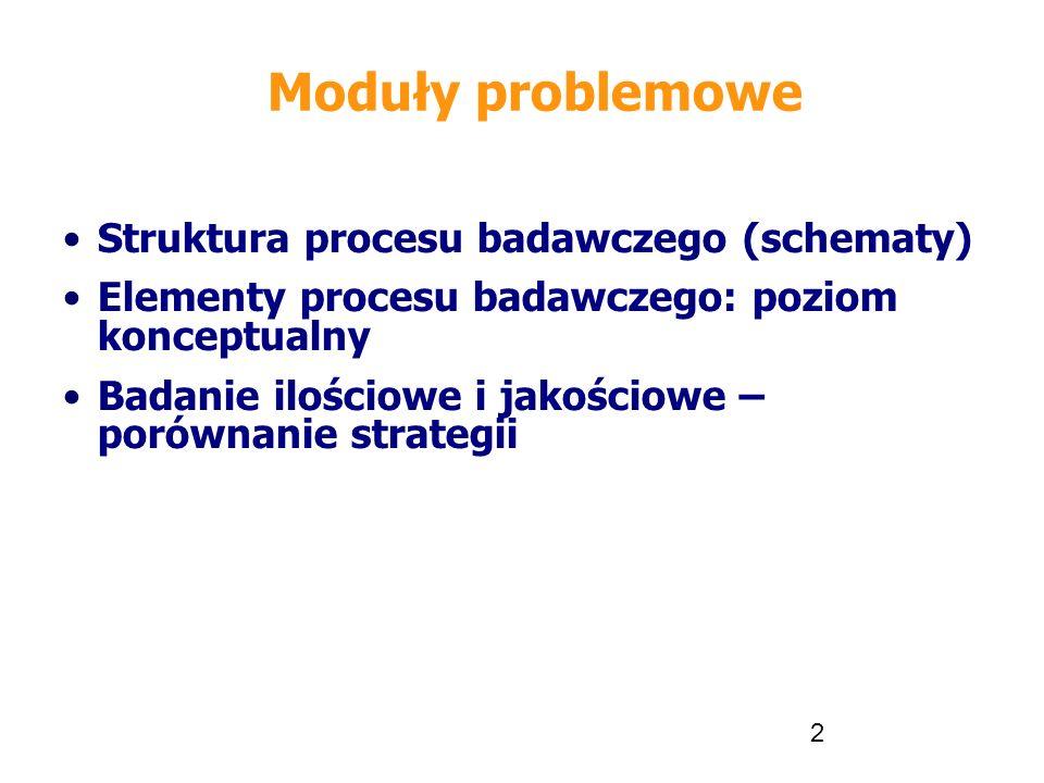 Moduły problemowe Struktura procesu badawczego (schematy)