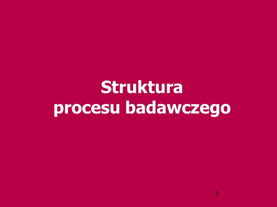 Struktura procesu badawczego