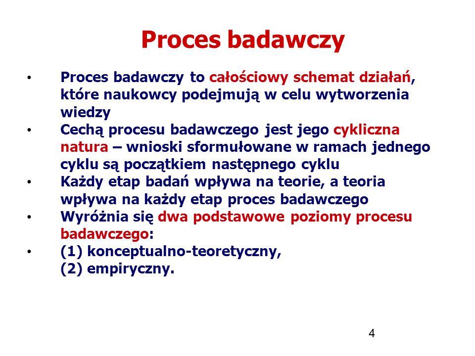 Proces badawczy Proces badawczy to całościowy schemat działań, które naukowcy podejmują w celu wytworzenia wiedzy.