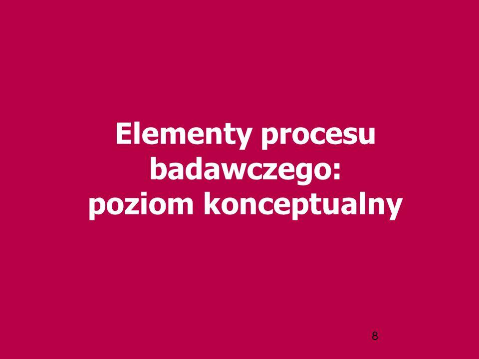 Elementy procesu badawczego: poziom konceptualny