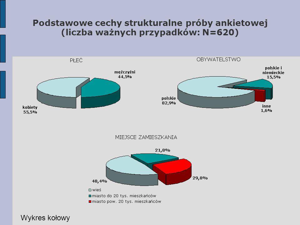 Podstawowe cechy strukturalne próby ankietowej (liczba ważnych przypadków: N=620)
