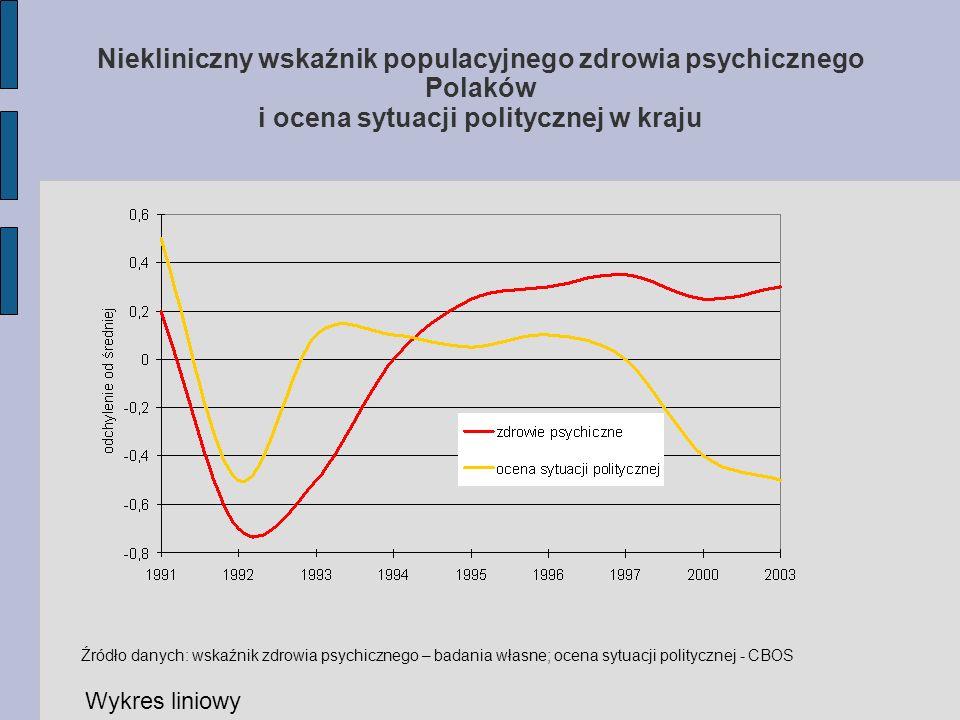 Niekliniczny wskaźnik populacyjnego zdrowia psychicznego Polaków i ocena sytuacji politycznej w kraju