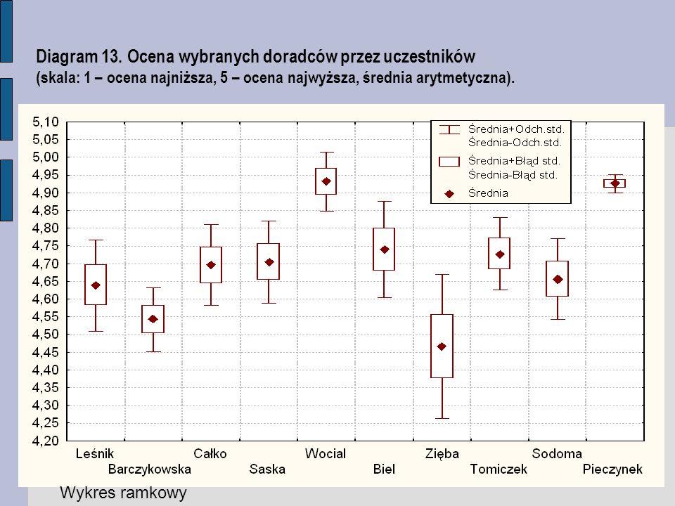 Diagram 13. Ocena wybranych doradców przez uczestników (skala: 1 – ocena najniższa, 5 – ocena najwyższa, średnia arytmetyczna).