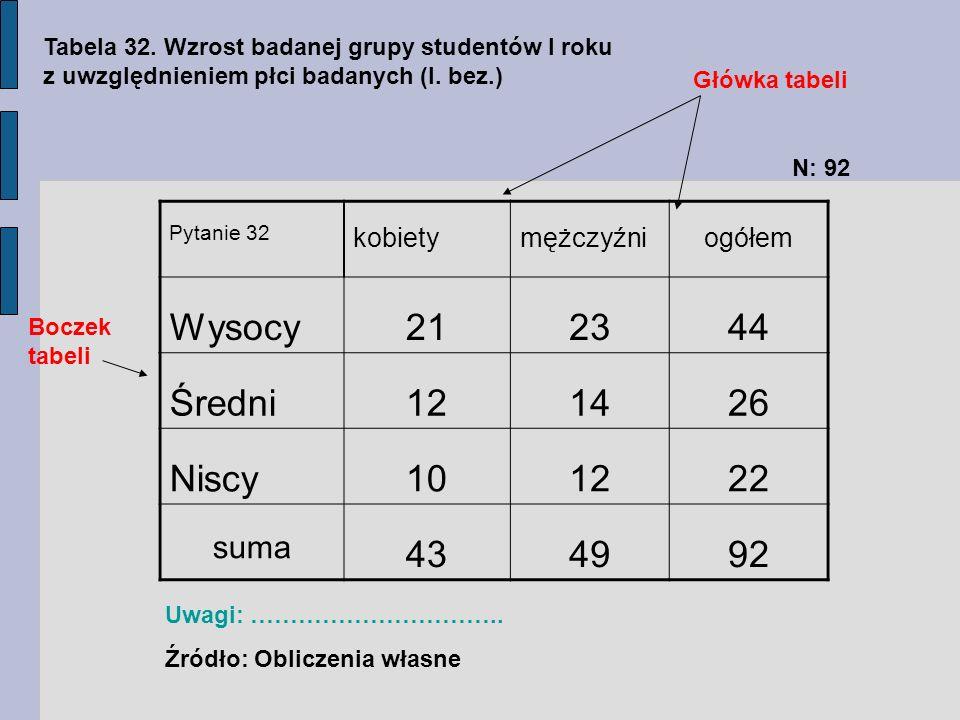 Wysocy 21 23 44 Średni 12 14 26 Niscy 10 22 43 49 92 suma kobiety