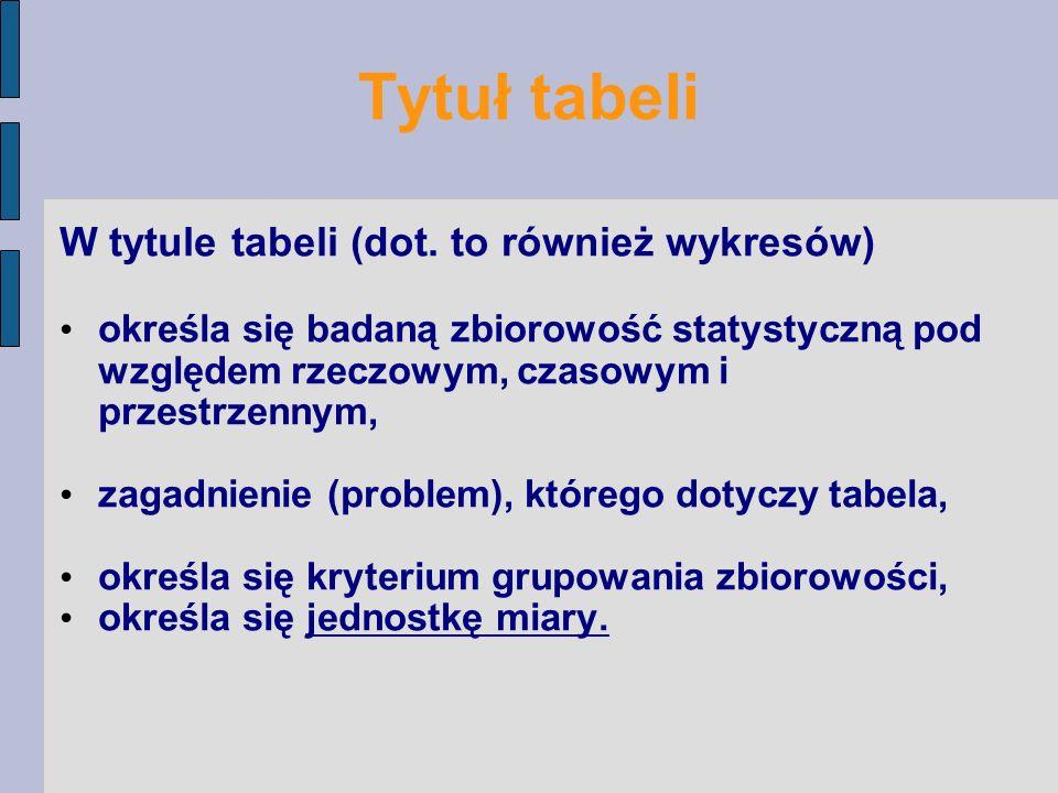 Tytuł tabeli W tytule tabeli (dot. to również wykresów)