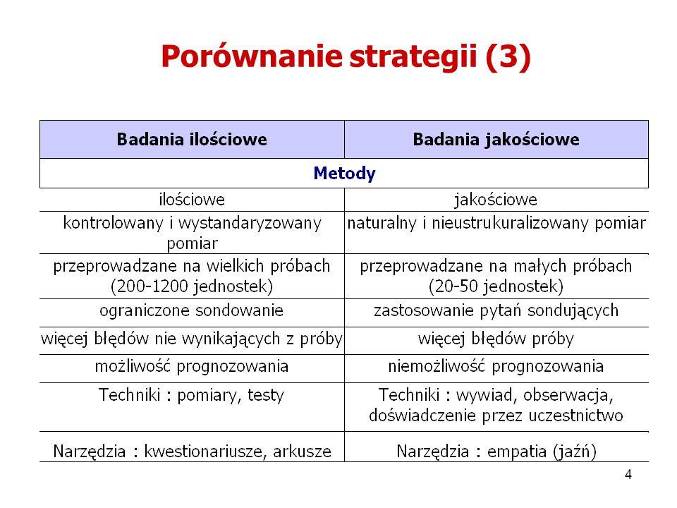 Porównanie strategii (3)