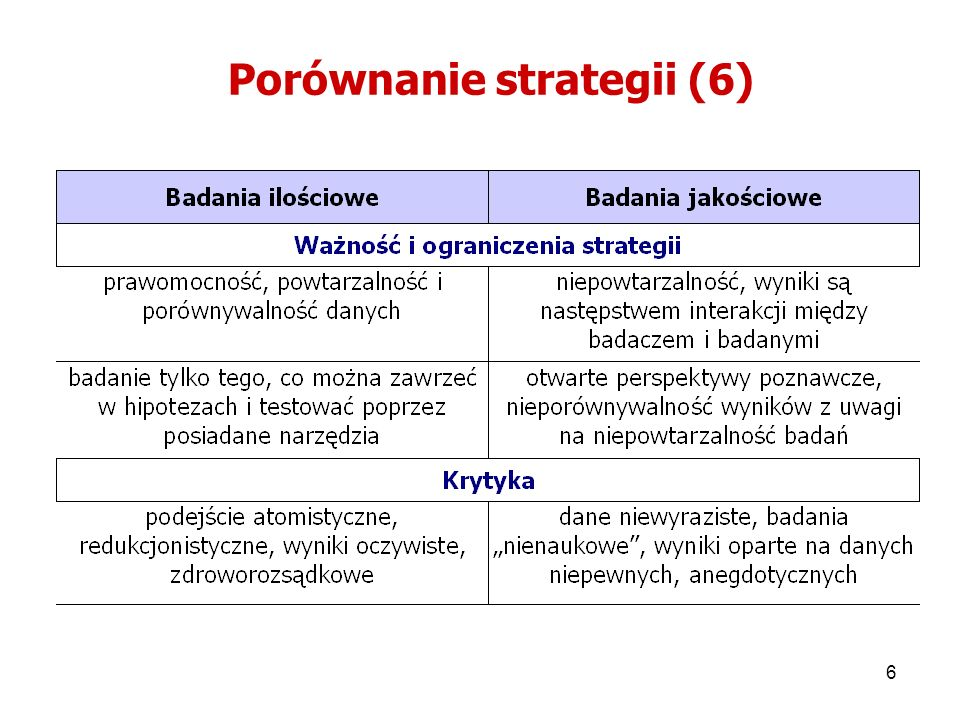 Porównanie strategii (6)