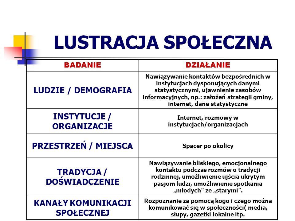 LUSTRACJA SPOŁECZNA LUDZIE / DEMOGRAFIA INSTYTUCJE / ORGANIZACJE