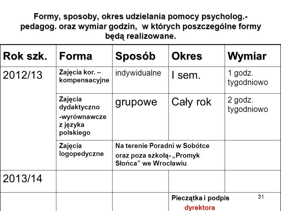 Rok szk. Forma Sposób Okres Wymiar 2012/13 I sem. grupowe Cały rok