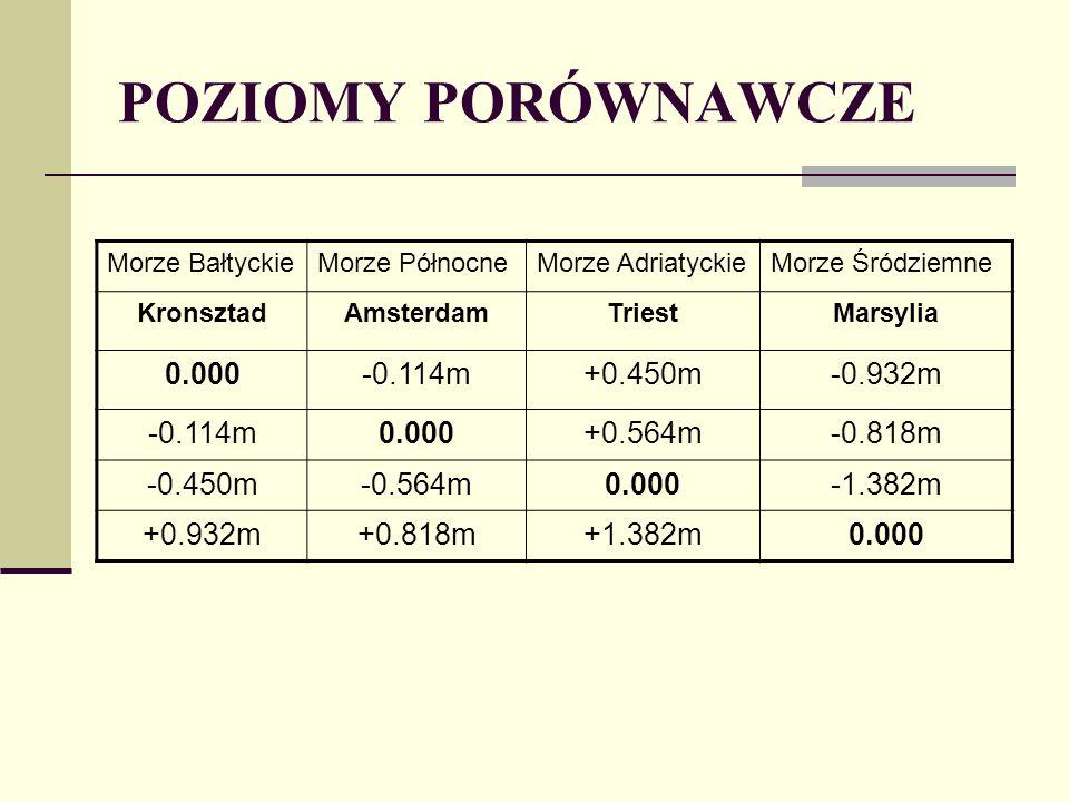 POZIOMY PORÓWNAWCZE 0.000 -0.114m +0.450m -0.932m +0.564m -0.818m