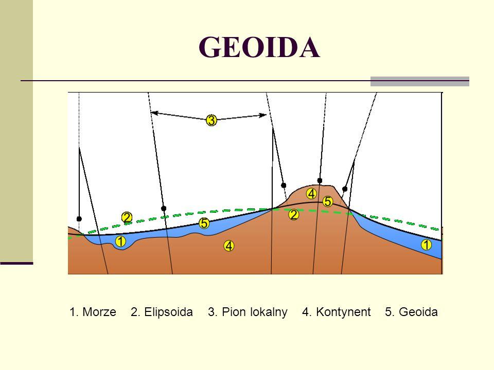 GEOIDA 1. Morze 2. Elipsoida 3. Pion lokalny 4. Kontynent 5. Geoida
