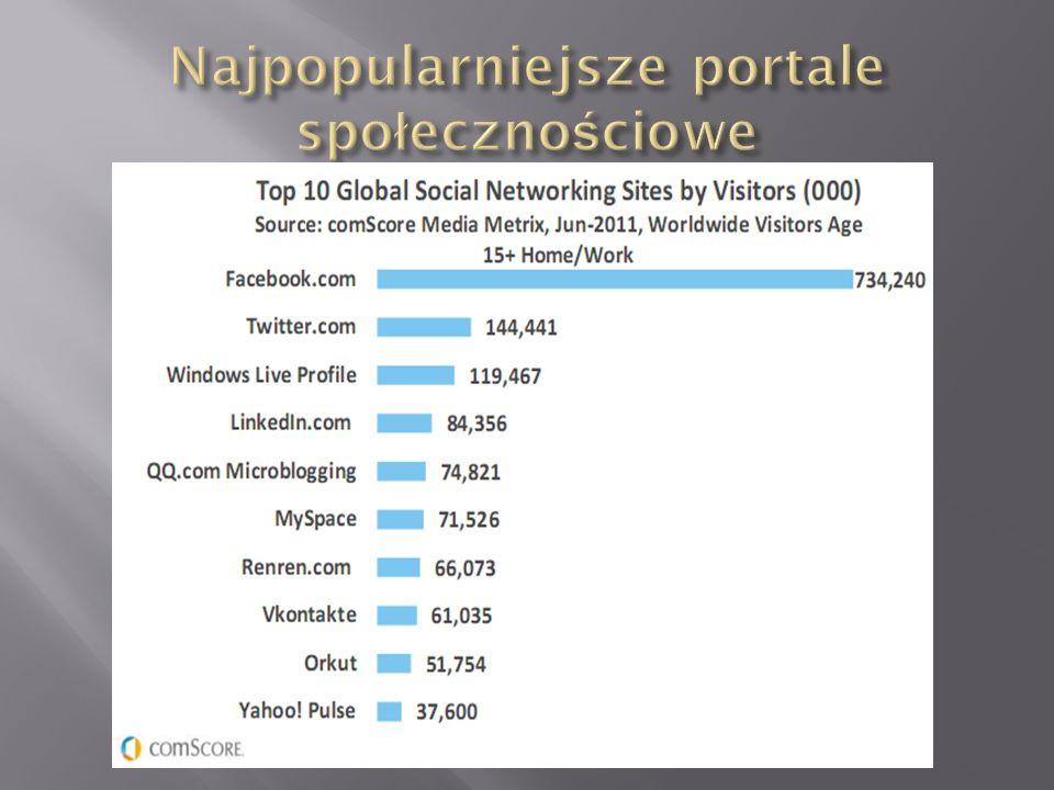 Najpopularniejsze portale społecznościowe