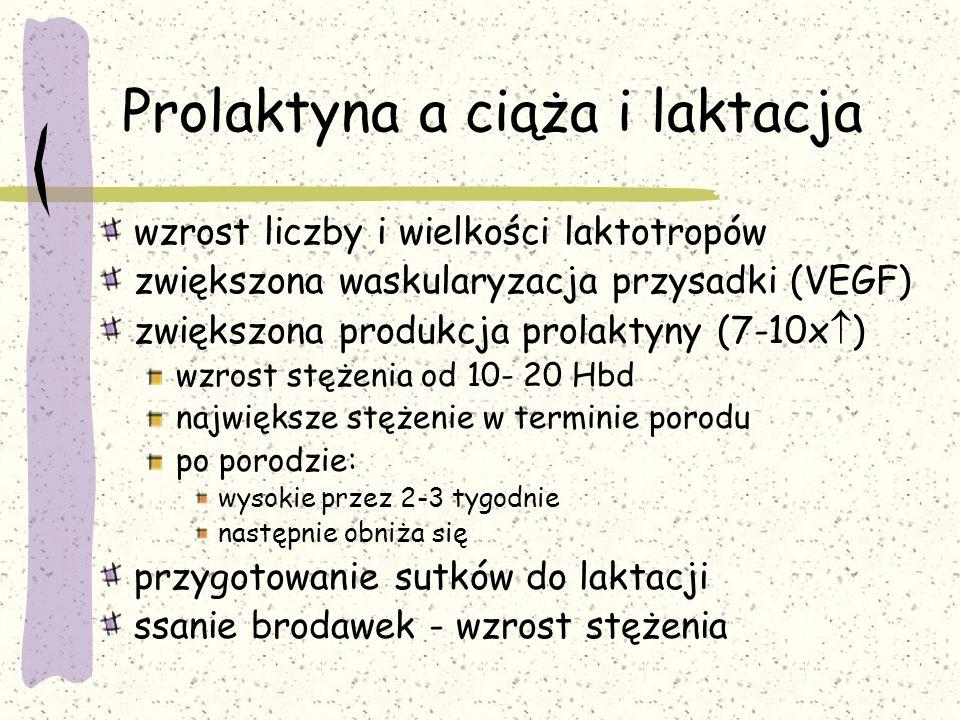 Prolaktyna a ciąża i laktacja