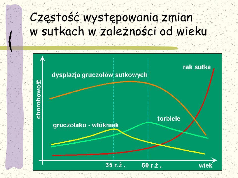 Częstość występowania zmian w sutkach w zależności od wieku