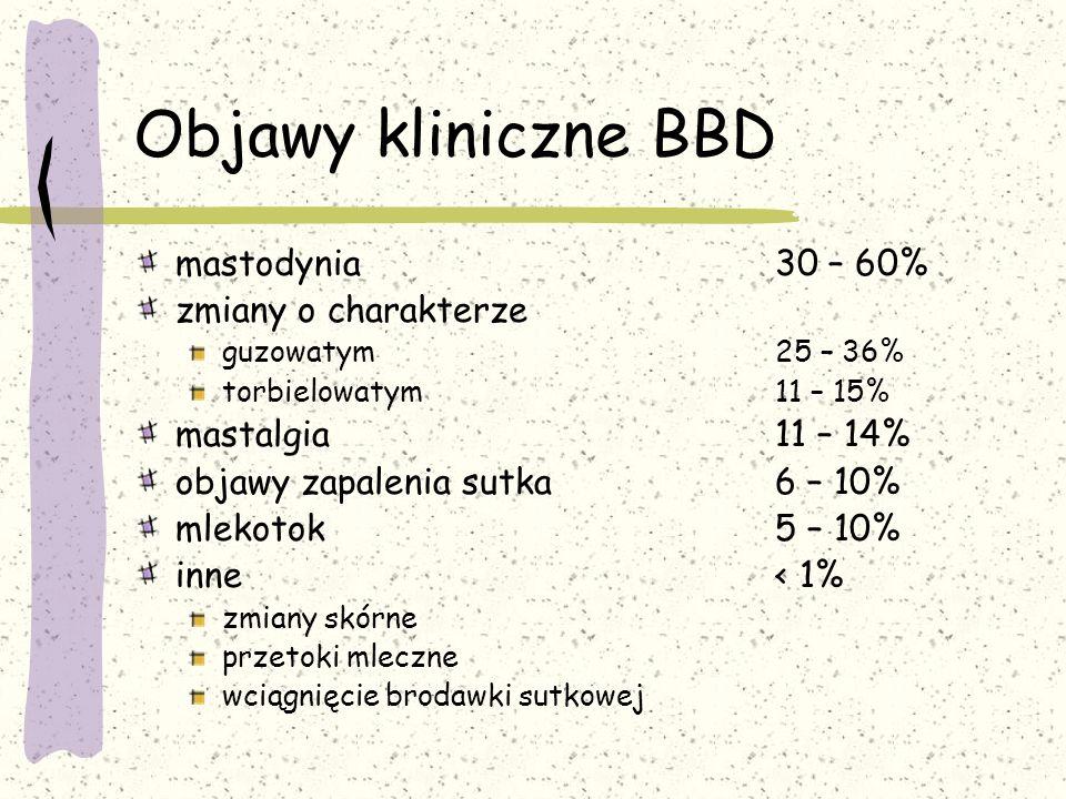 Objawy kliniczne BBD mastodynia 30 – 60% zmiany o charakterze