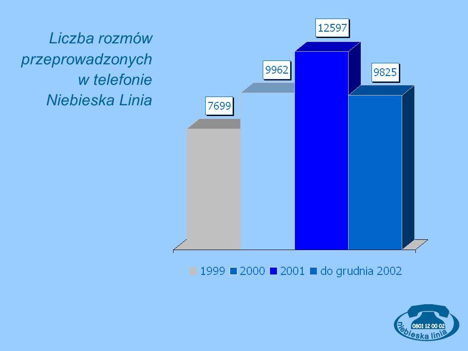 Liczba rozmów przeprowadzonych w telefonie Niebieska Linia