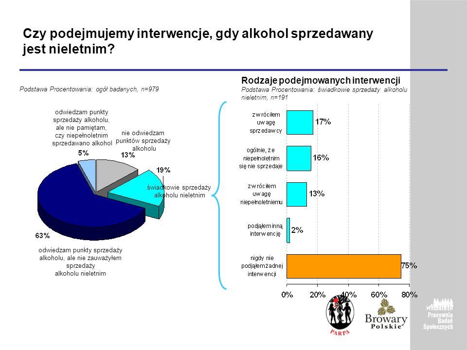 Czy podejmujemy interwencje, gdy alkohol sprzedawany jest nieletnim