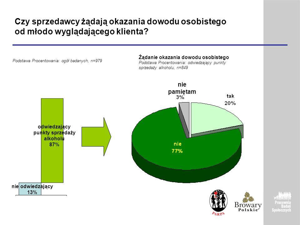 odwiedzający punkty sprzedaży alkoholu 87%