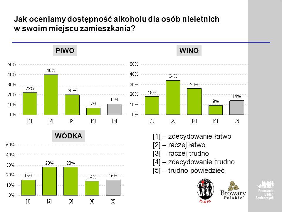 Jak oceniamy dostępność alkoholu dla osób nieletnich w swoim miejscu zamieszkania