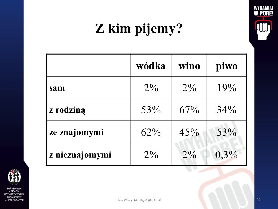 Z kim pijemy wódka wino piwo 2% 19% 53% 67% 34% 62% 45% 0,3% sam