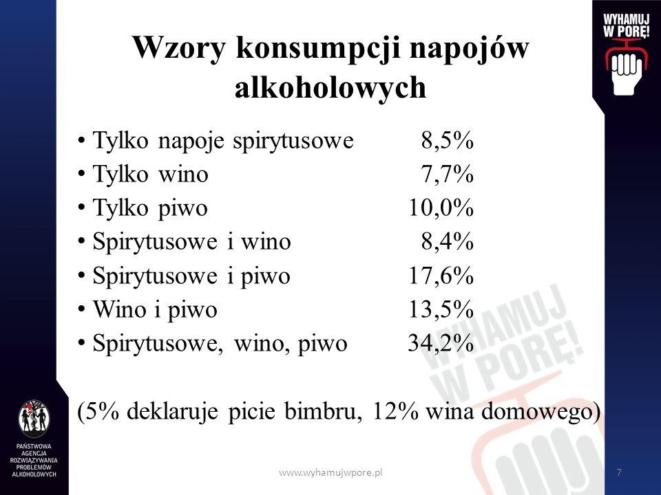 Wzory konsumpcji napojów alkoholowych