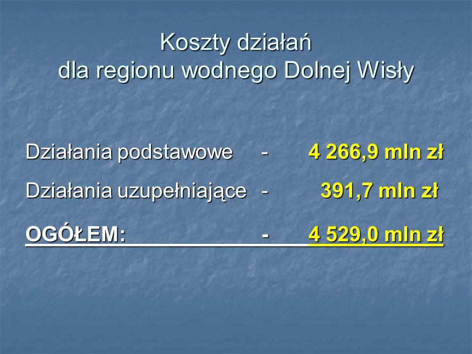 Koszty działań dla regionu wodnego Dolnej Wisły