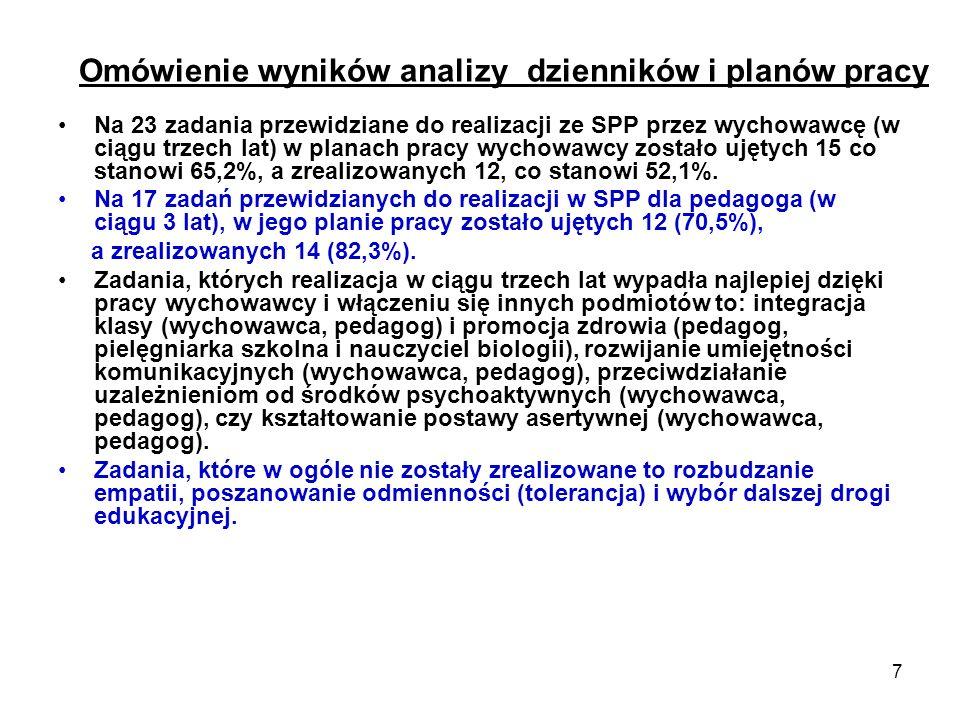 Omówienie wyników analizy dzienników i planów pracy