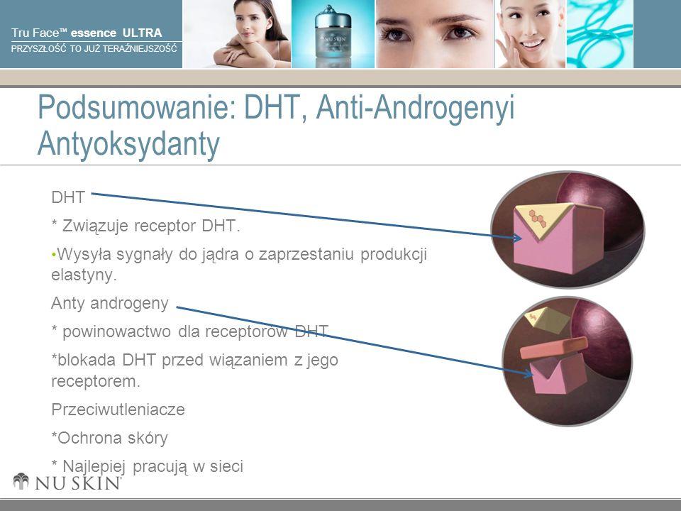 Podsumowanie: DHT, Anti-Androgenyi Antyoksydanty