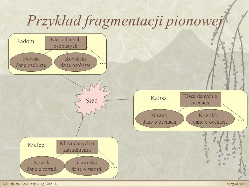 Przykład fragmentacji pionowej
