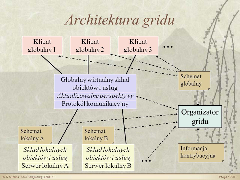 Architektura gridu ... ... Organizator gridu Klient globalny 1