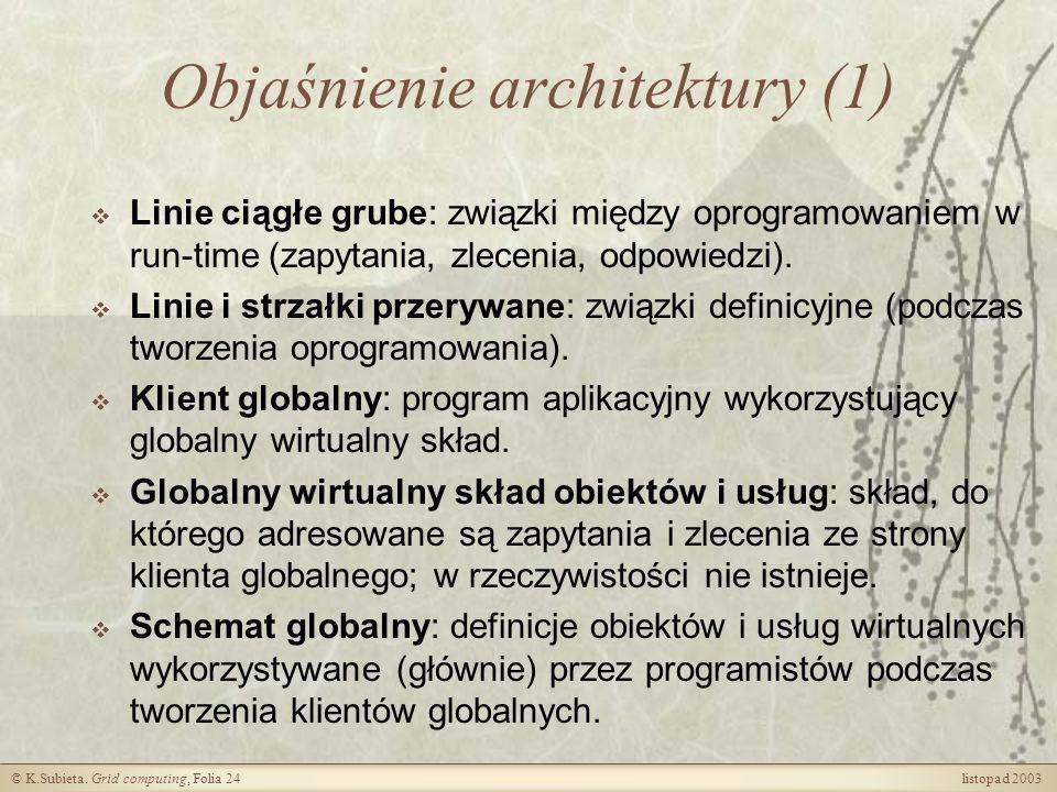 Objaśnienie architektury (1)