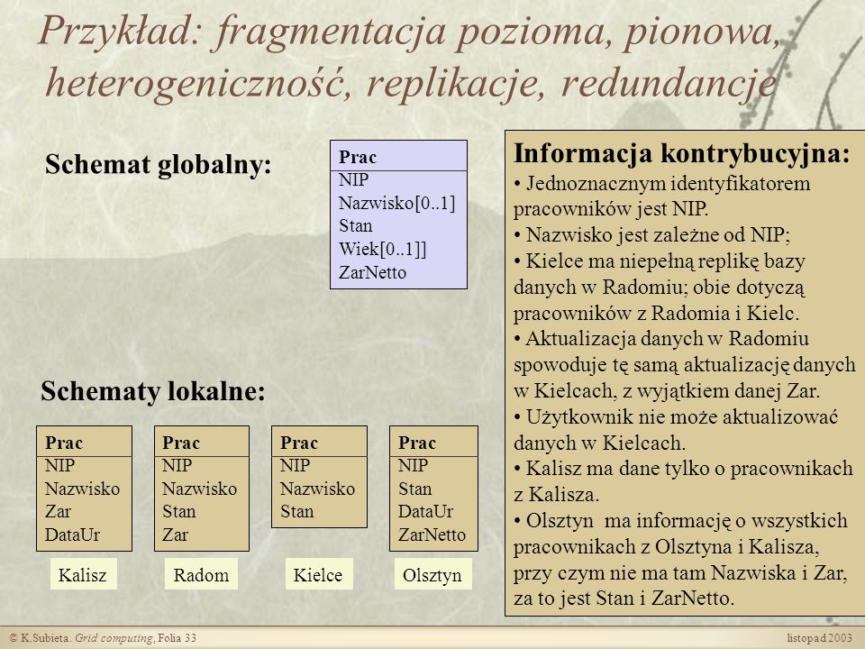Przykład: fragmentacja pozioma, pionowa, heterogeniczność, replikacje, redundancje