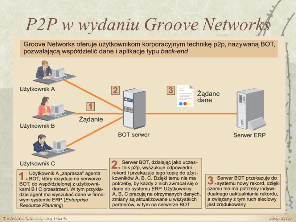 P2P w wydaniu Groove Networks