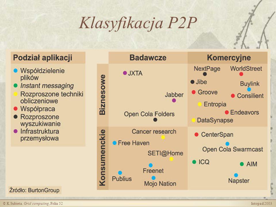 Klasyfikacja P2P