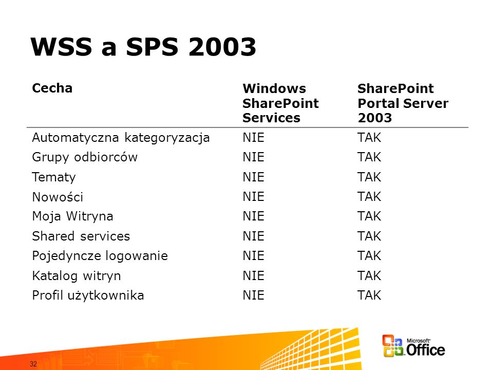 WSS a SPS 2003 Cecha Windows SharePoint Services Portal Server 2003