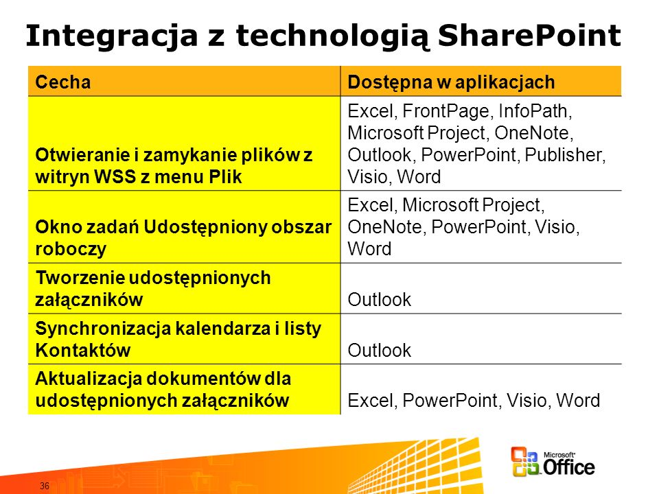 Integracja z technologią SharePoint