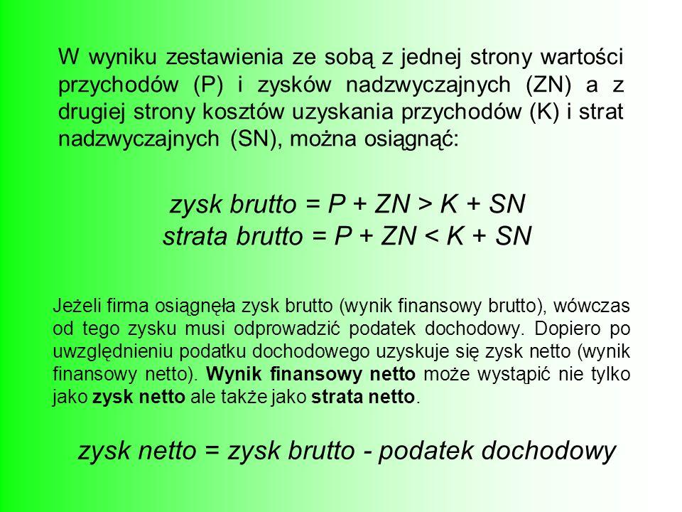 zysk brutto = P + ZN > K + SN strata brutto = P + ZN < K + SN