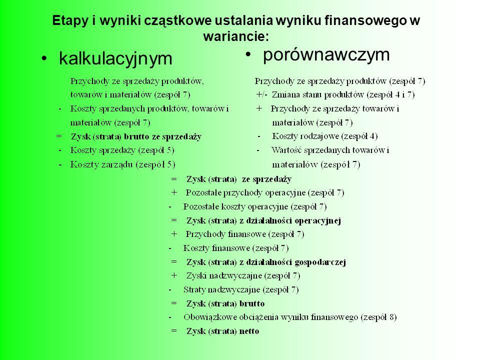 Etapy i wyniki cząstkowe ustalania wyniku finansowego w wariancie: