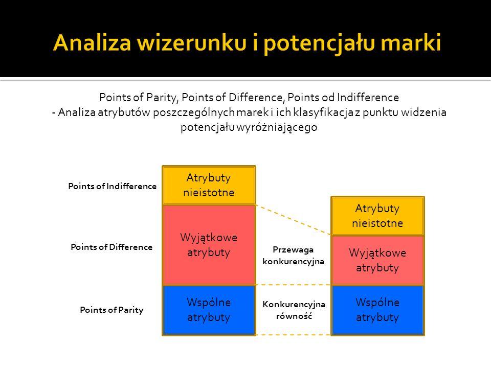 Analiza wizerunku i potencjału marki