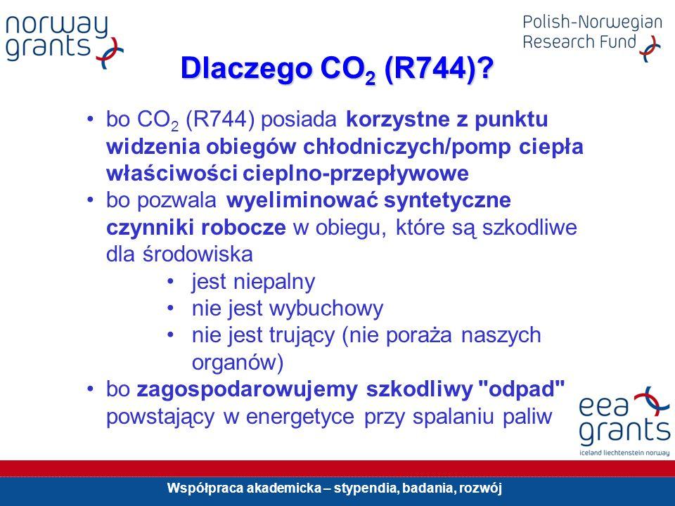 Dlaczego CO2 (R744) bo CO2 (R744) posiada korzystne z punktu widzenia obiegów chłodniczych/pomp ciepła właściwości cieplno-przepływowe.
