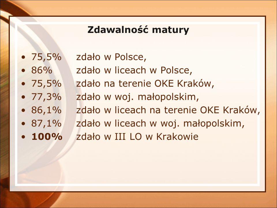 Zdawalność matury 75,5% zdało w Polsce, 86% zdało w liceach w Polsce, 75,5% zdało na terenie OKE Kraków,