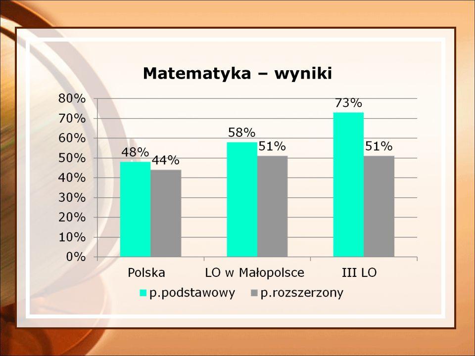 Matematyka – wyniki