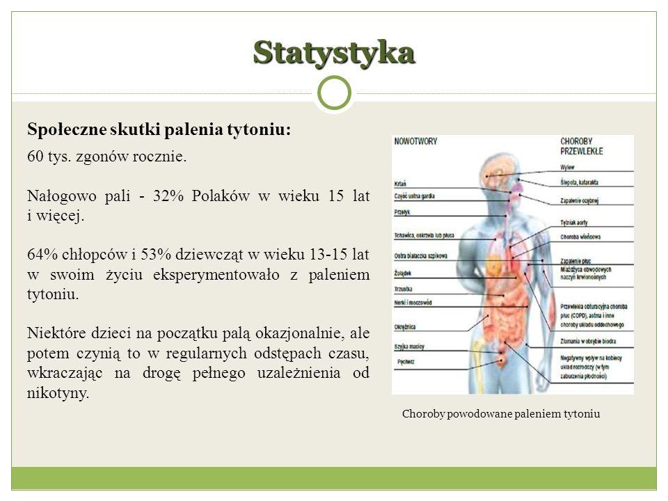 Choroby powodowane paleniem tytoniu