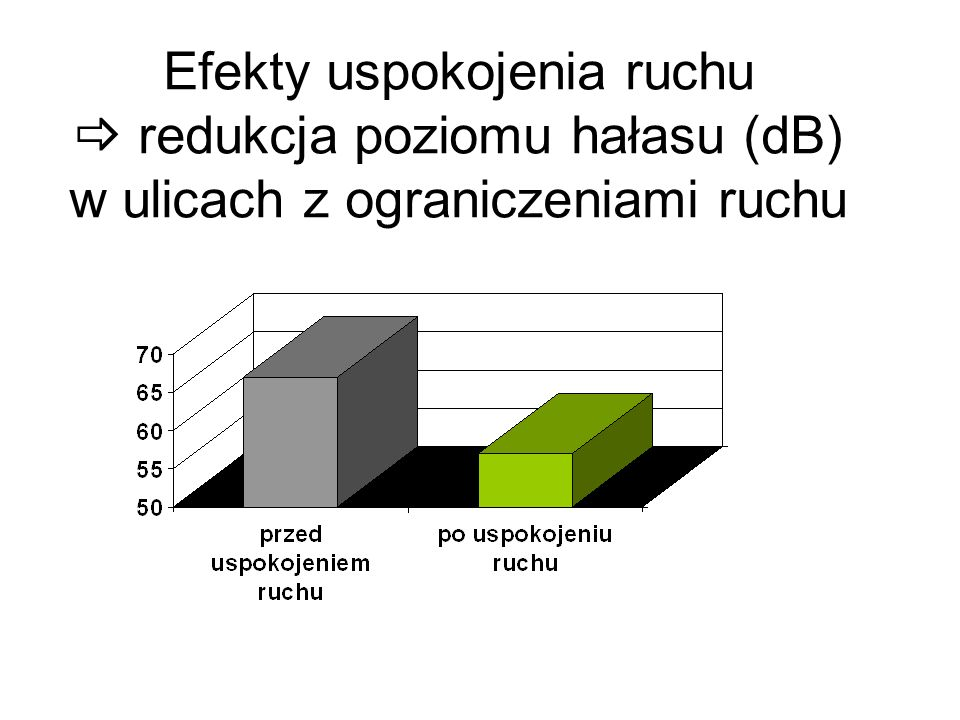 Efekty uspokojenia ruchu  redukcja poziomu hałasu (dB) w ulicach z ograniczeniami ruchu