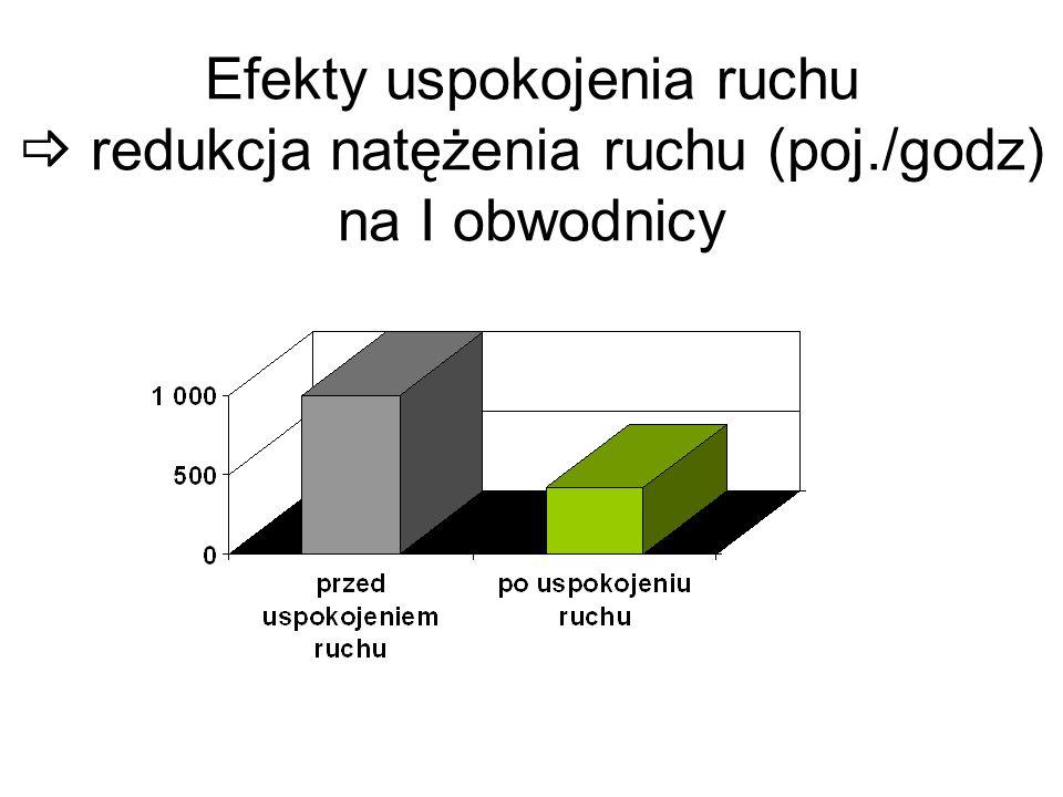 Efekty uspokojenia ruchu  redukcja natężenia ruchu (poj