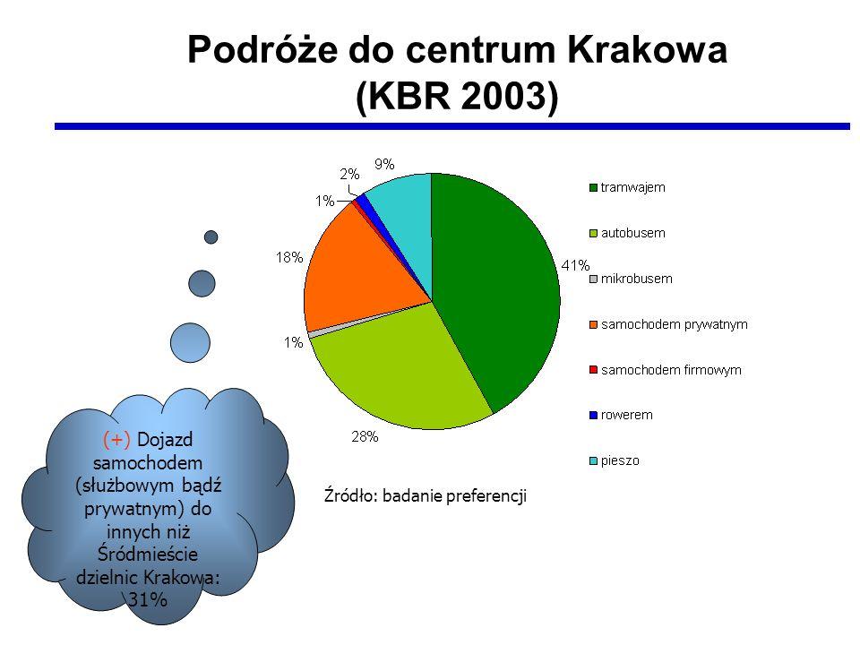 Podróże do centrum Krakowa (KBR 2003)